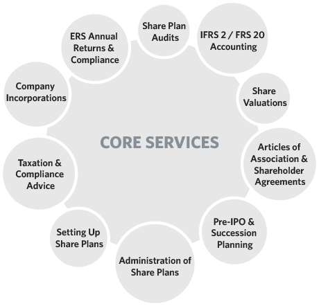 Share Plan Partners � Core Share Incentive Services